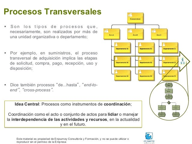 Introducction - gestion por procesos para resultados