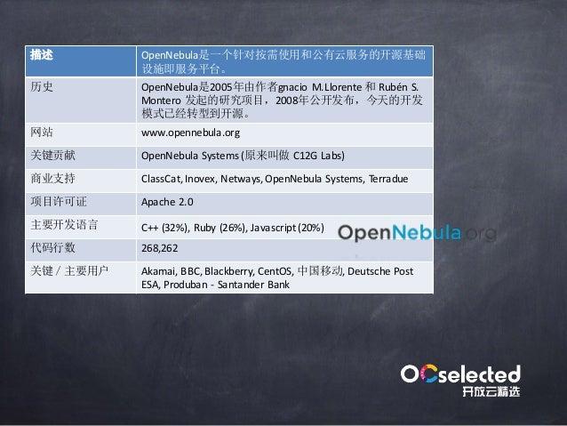 OpenStack 2010 5 NASA RackSpace OpenStack www.openstack.org Cisco,HP,IBM,Mirantis,NEC,Rackspace,RedHat,SUSE Aptira...