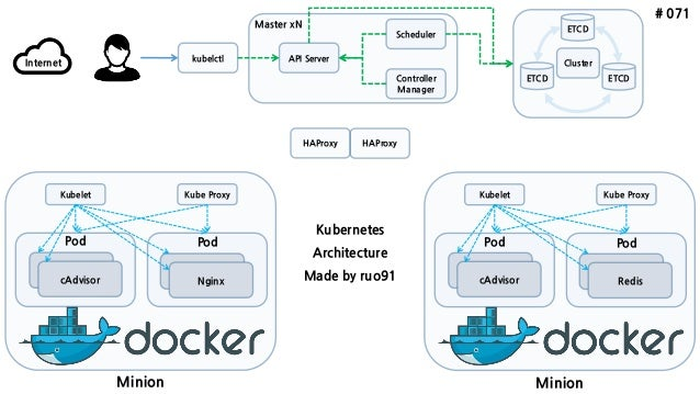 Introduce google kubernetes for Architecture kubernetes