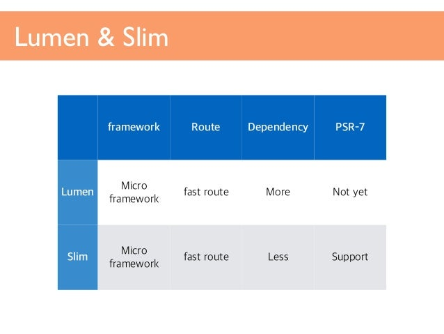 php micro framework