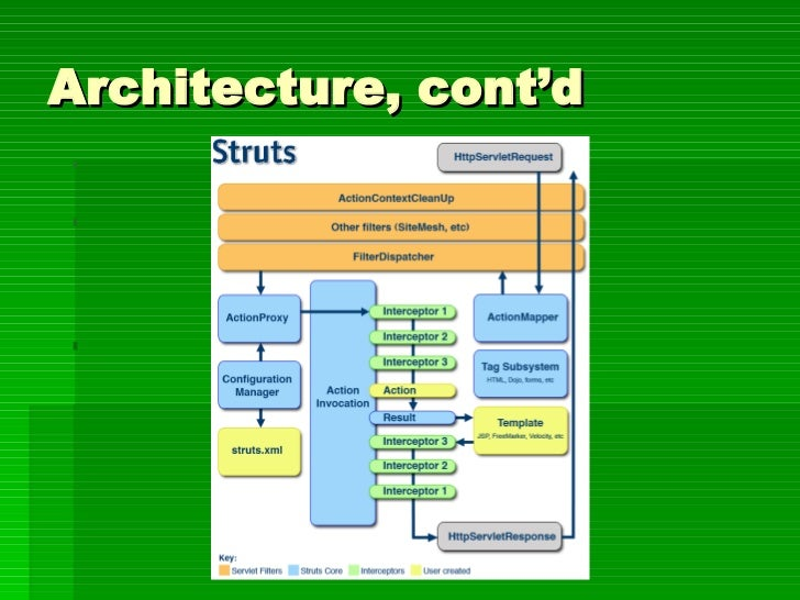 Introducing struts 2 for Struts 2 architecture