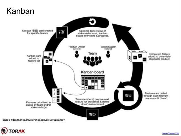 Introducing Agile Scrum XP and Kanban
