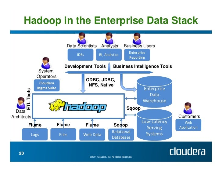 Introducing Apache Hadoop The Modern Data Operating