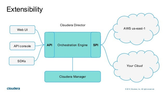 © 2014 Cloudera, Inc. All rights reserved. Extensibility AWS us-east-1Web UI API console SDKs Orchestration EngineAPI SPI ...