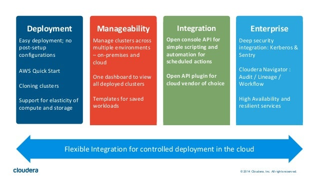 © 2014 Cloudera, Inc. All rights reserved. Deployment Easy deployment; no post-setup configurations AWS Quick Start Clonin...