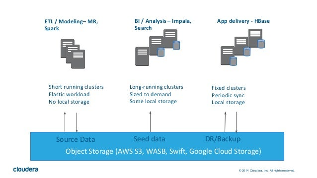 © 2014 Cloudera, Inc. All rights reserved. Object Storage (AWS S3, WASB, Swift, Google Cloud Storage) Short running cluste...