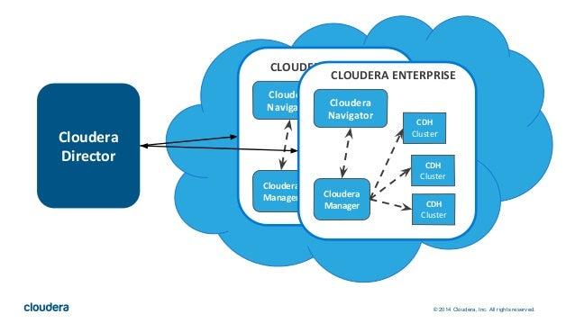 © 2014 Cloudera, Inc. All rights reserved. Cloudera Director Cloudera Navigator Cloudera Manager CDH Cluster Cloudera Navi...