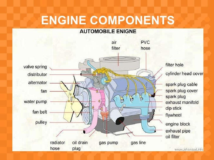 presentation on Introducing components of ic engine (automobile engin…