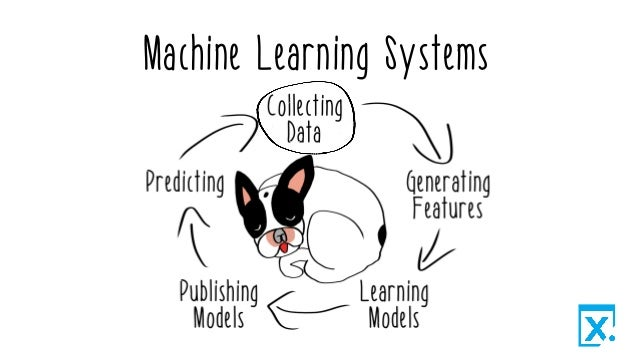 Introducing Reactive Machine Learning
