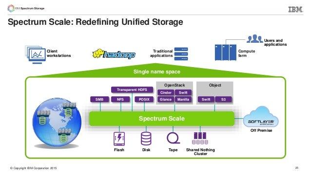 Introducing Ibm Spectrum Scale 4 2 And Elastic Storage