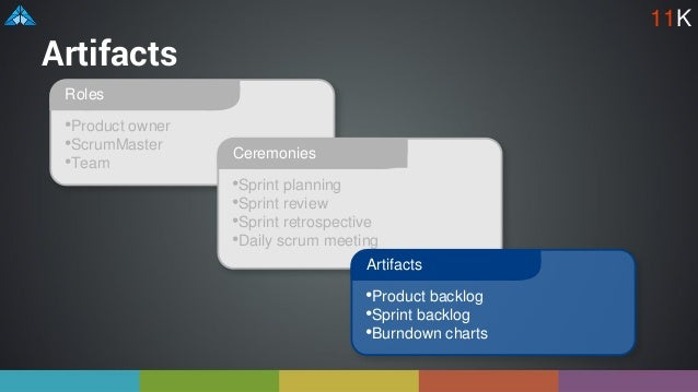 Artifacts •Product owner •ScrumMaster •Team Roles •Sprint planning •Sprint review •Sprint retrospective •Daily scrum meeti...