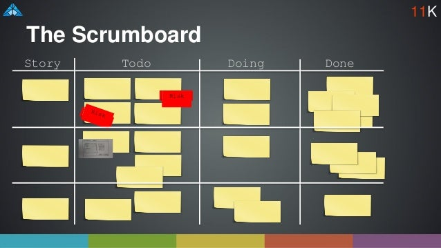 The Scrumboard Todo Doing Done Risk Story 11K