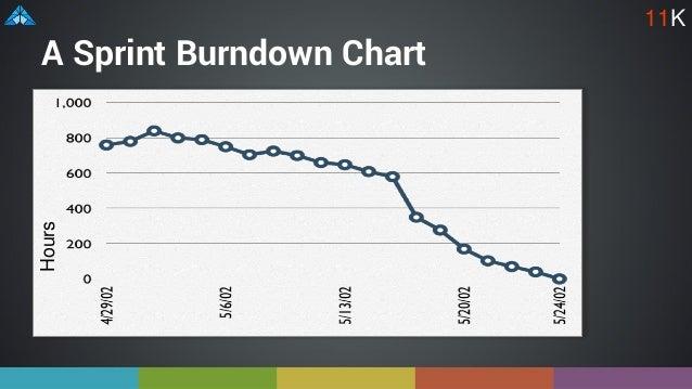 A Sprint Burndown ChartHours 11K