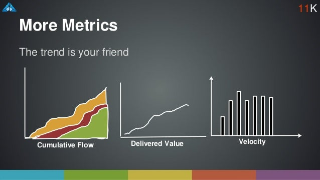 More Metrics The trend is your friend Cumulative Flow Delivered Value Velocity 11K
