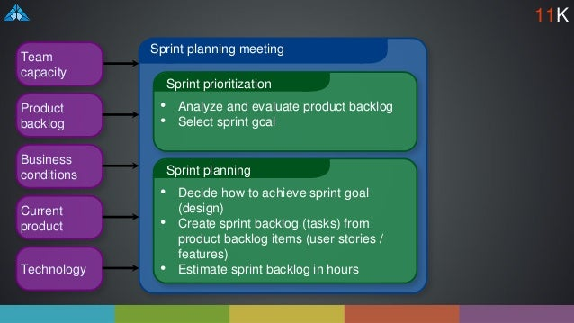 Sprint planning meeting Sprint prioritization • Analyze and evaluate product backlog • Select sprint goal Sprint planning ...
