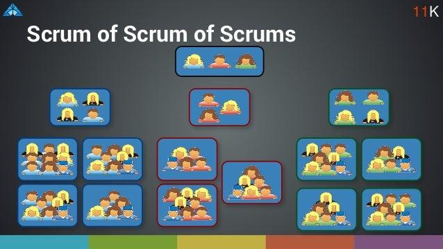 Scrum of Scrum of Scrums 11K