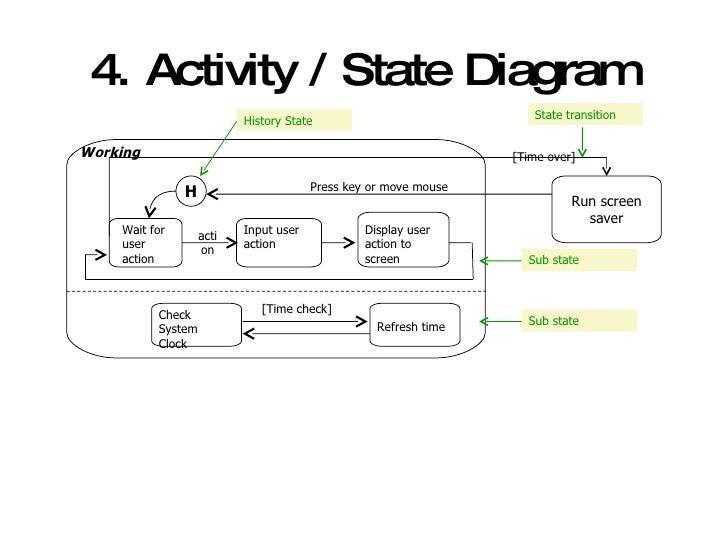 introducing uml and development process rh slideshare net Log User Logins Switch User Windows 7 Login Screen