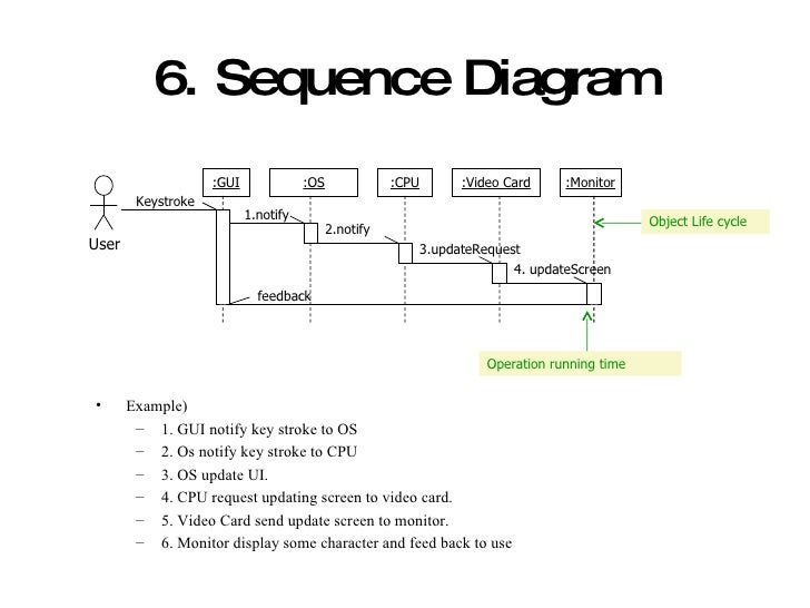 Introducing uml and development process 18 6 sequence diagram ccuart Gallery