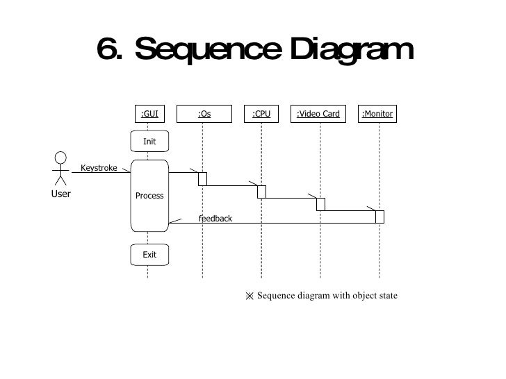 Introducing uml and development process updatescreen object life cycle operation running time user 19 6 sequence diagram ccuart Image collections