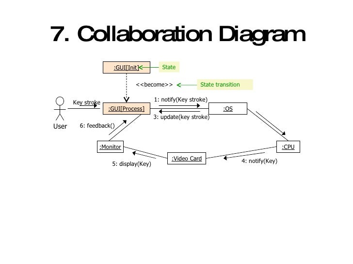 Introducing uml and development process 21 7 collaboration diagram ccuart Gallery