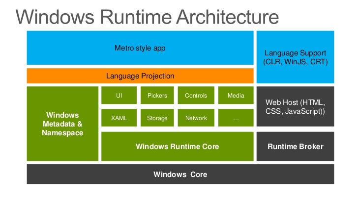 Introducing Windows Runtime In Windows 8 on Introducing Arrays