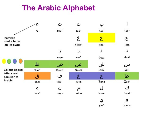 Introducing yourself in Arabic
