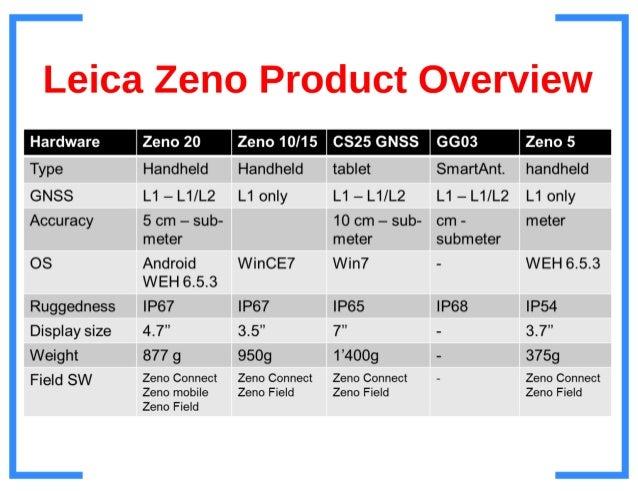 Introducing the Leica Zeno 20