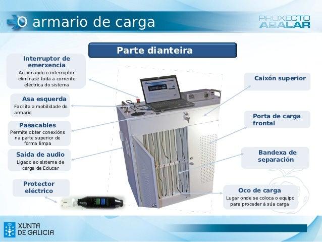 O armario de carga                               Parte dianteira     Interruptor de       emerxencia              armario ...