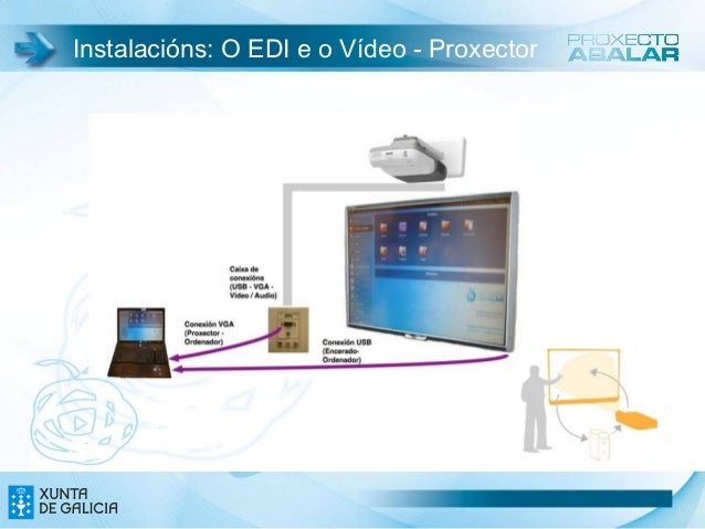 Instalacións: O EDI e o Vídeo - Proxector