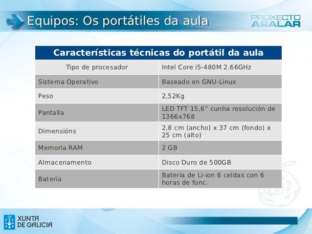 Equipos: Os portátiles da aula        Características técnicas do portátil da aula            Tipo de procesador   Intel C...