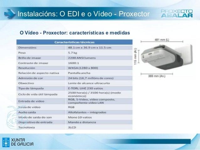 Instalacións: O EDI e o Vídeo - ProxectorO Vídeo - Proxector: características e medidas