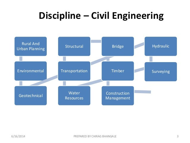 Structural Engineering Natural Resources