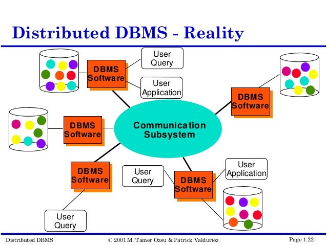 an introduction to the dbms database management system Structured database management systems (dbms) based on relational and   jointly with 2 others, he has also offered a course on introduction to design of.
