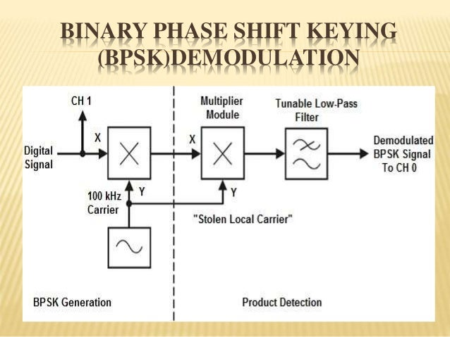 PSK (PHASE SHIFT KEYING )