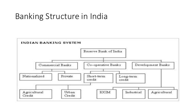 Banking regulation in india