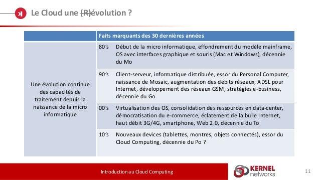 11 Le Cloud une (R)évolution ? Introduction au Cloud Computing Faits marquants des 30 dernières années Une évolution conti...