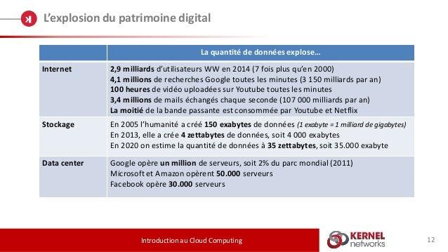 12 L'explosion du patrimoine digital Introduction au Cloud Computing La quantité de données explose… Internet 2,9 milliard...