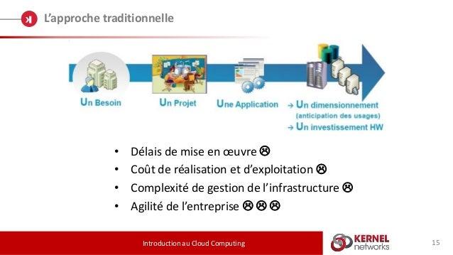 15 L'approche traditionnelle Introduction au Cloud Computing • Délais de mise en œuvre  • Coût de réalisation et d'exploi...