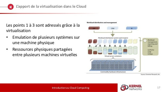 17 L'apport de la virtualisation dans le Cloud Introduction au Cloud Computing Les points 1 à 3 sont adressés grâce à la v...