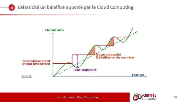 18 L'élasticité un bénéfice apporté par le Cloud Computing Introduction au Cloud Computing