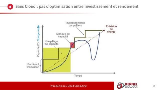 19 Sans Cloud : pas d'optimisation entre investissement et rendement Introduction au Cloud Computing