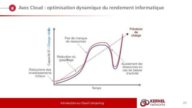 20 Avec Cloud : optimisation dynamique du rendement informatique Introduction au Cloud Computing