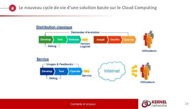 24 Le nouveau cycle de vie d'une solution basée sur le Cloud Computing Contexte et enjeux