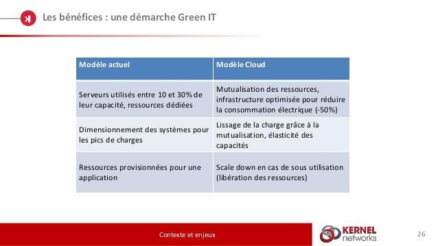 26 Les bénéfices : une démarche Green IT Contexte et enjeux Modèle actuel Modèle Cloud Serveurs utilisés entre 10 et 30% d...