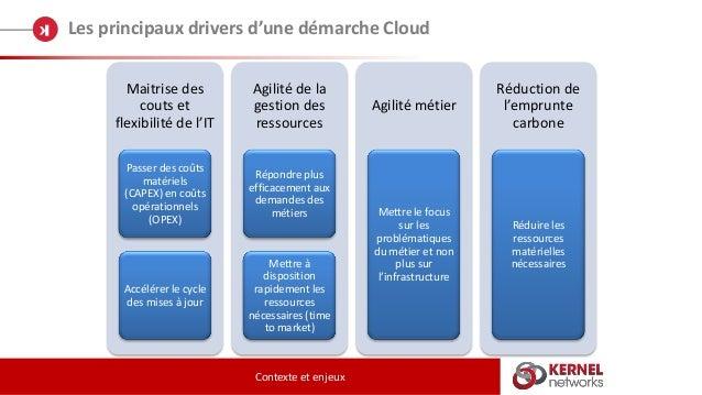 Les principaux drivers d'une démarche Cloud Contexte et enjeux Maitrise des couts et flexibilité de l'IT Passer des coûts ...