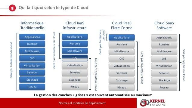 Qui fait quoi selon le type de Cloud Normes et modèles de déploiement Informatique Traditionnelle Cloud IaaS Infrastructur...