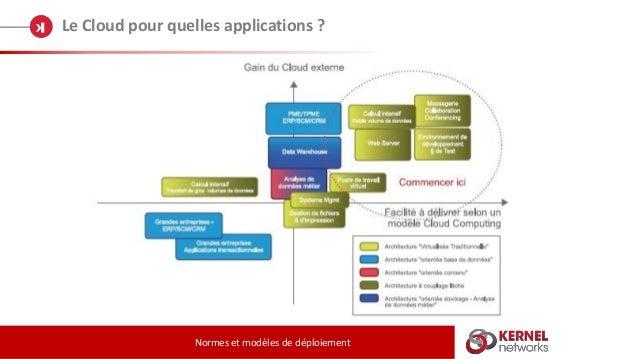 Le Cloud pour quelles applications ? Normes et modèles de déploiement