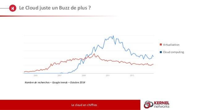 Le Cloud juste un Buzz de plus ? Le cloud en chiffres Nombre de recherches – Google trends – Octobre 2014 Virtualization C...