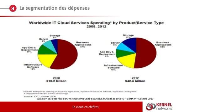 La segmentation des dépenses Le cloud en chiffres Evolution des dépenses dans le cloud computing public (en milliards de d...