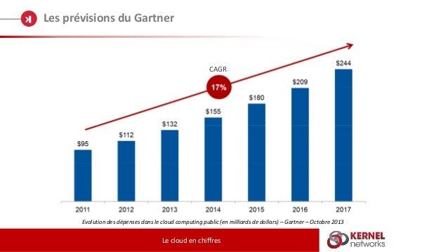 Les prévisions du Gartner Le cloud en chiffres Evolution des dépenses dans le cloud computing public (en milliards de doll...